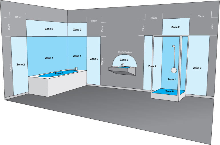 Bathroom lighting zones infographic